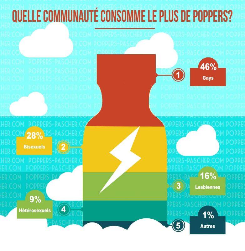 Qui consomme le plus de poppers?