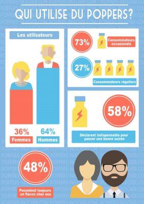poppers pour femme la nouvelle tendance en France et dans le reste de l'aurore